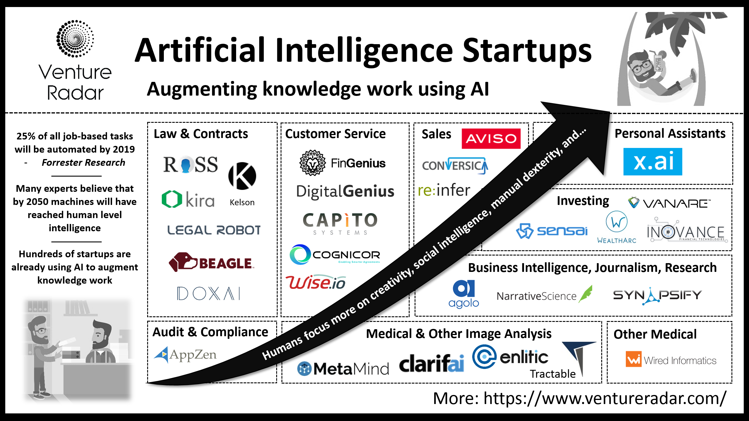 Leading startups using AI to augment knowledge work