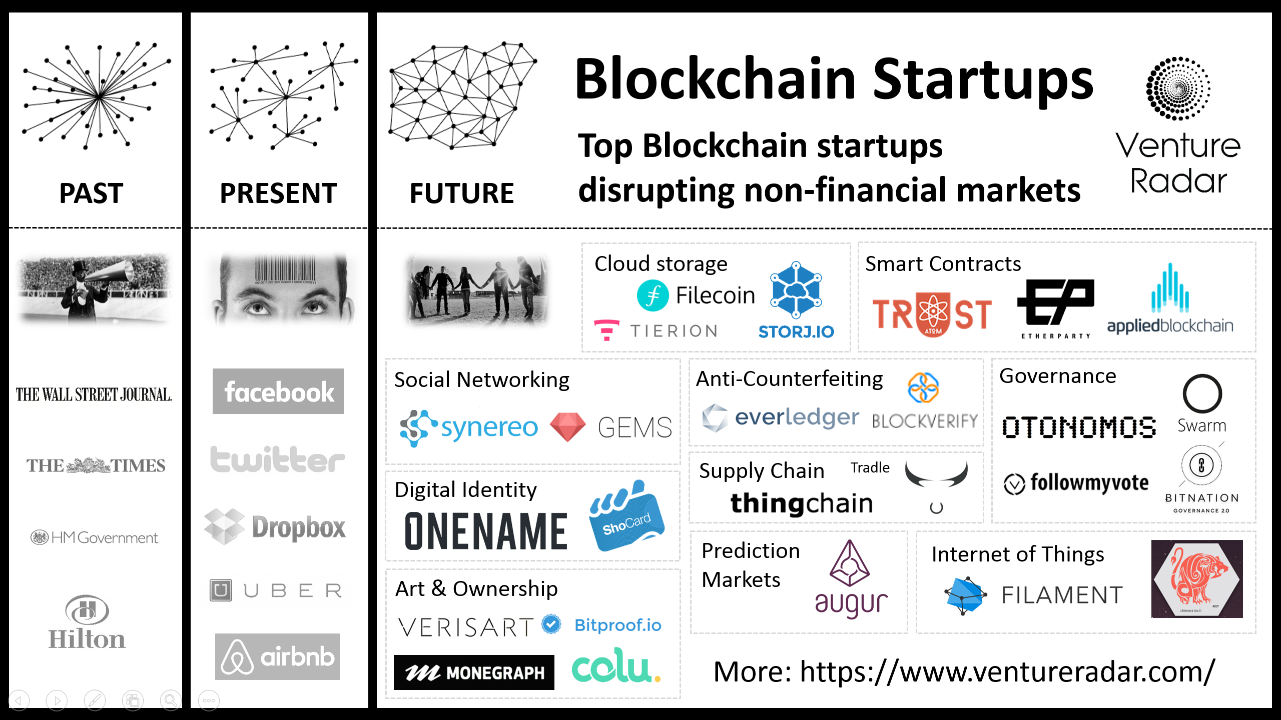 Top 25 non-financial blockchain startups