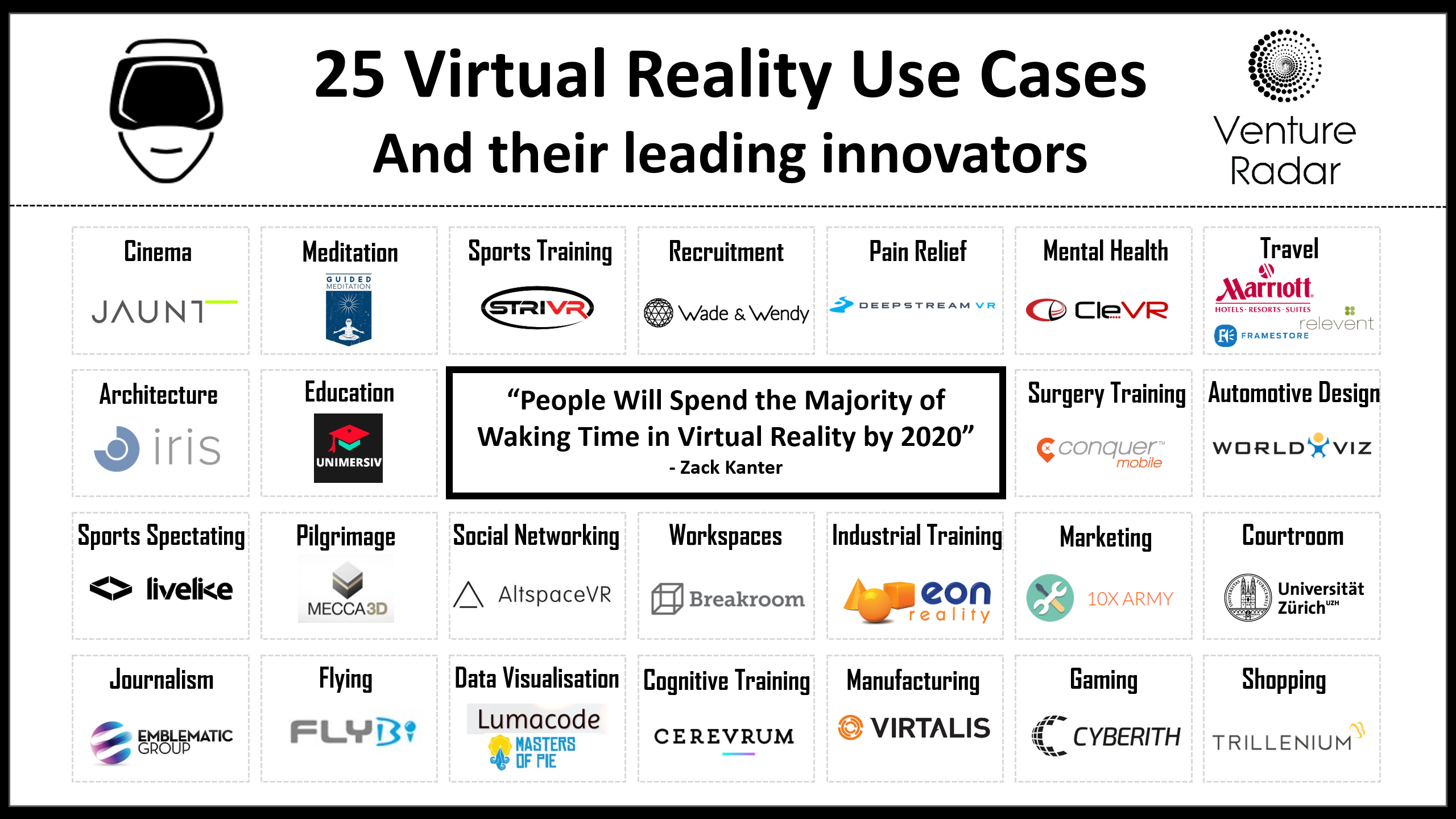 Virtual reality use cases and leading innovators