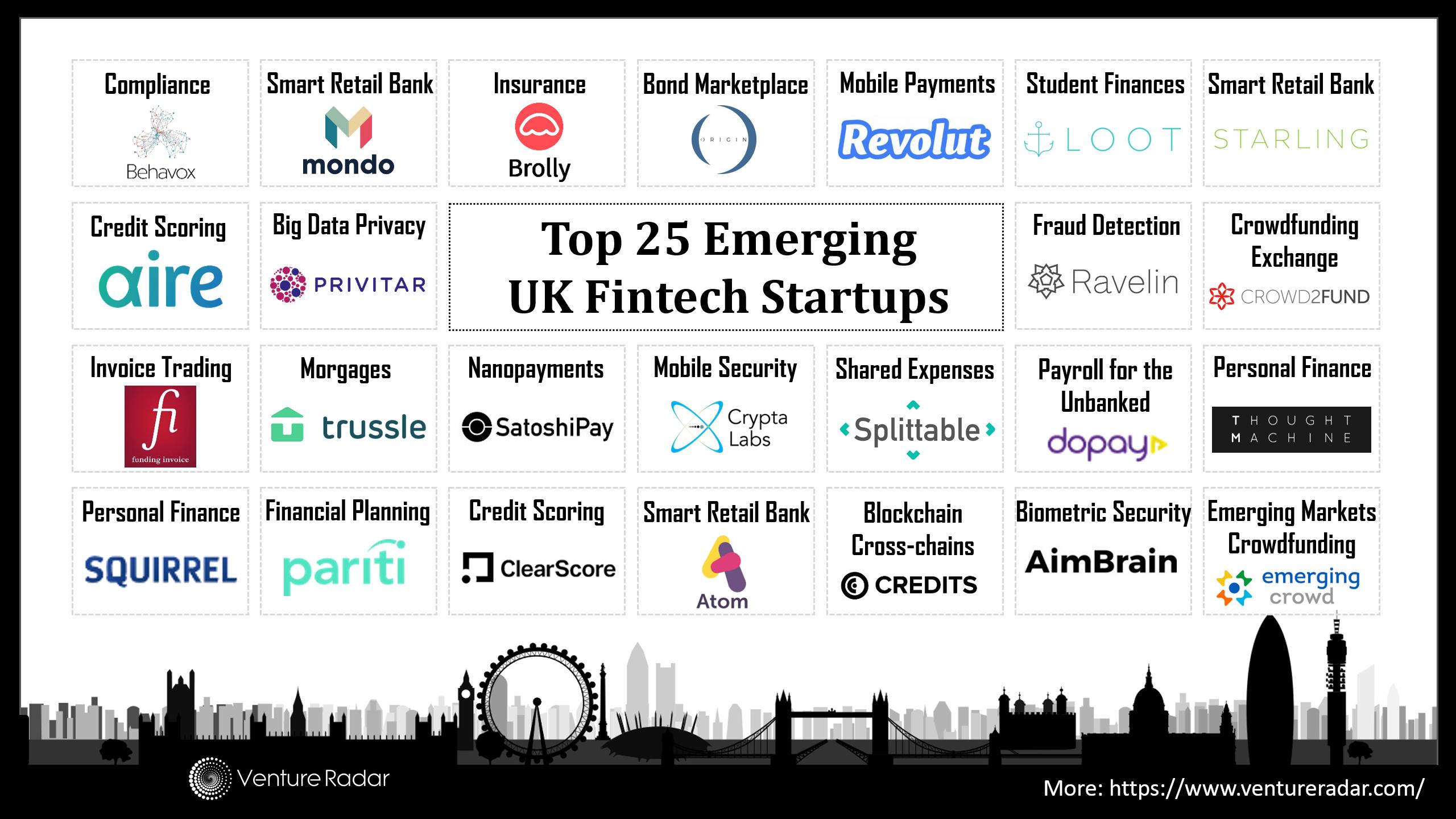 The Uk S 25 Hottest New Fintech Startups Ventureradar
