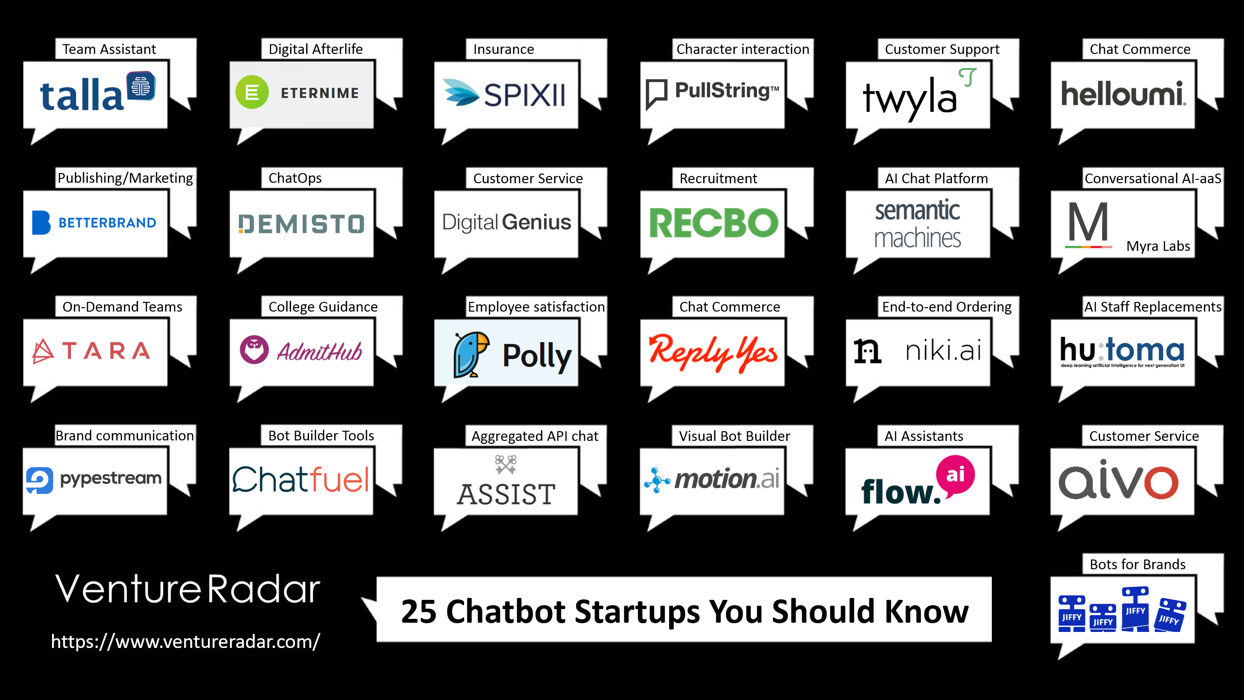 25 Chatbot Startups You Should Know