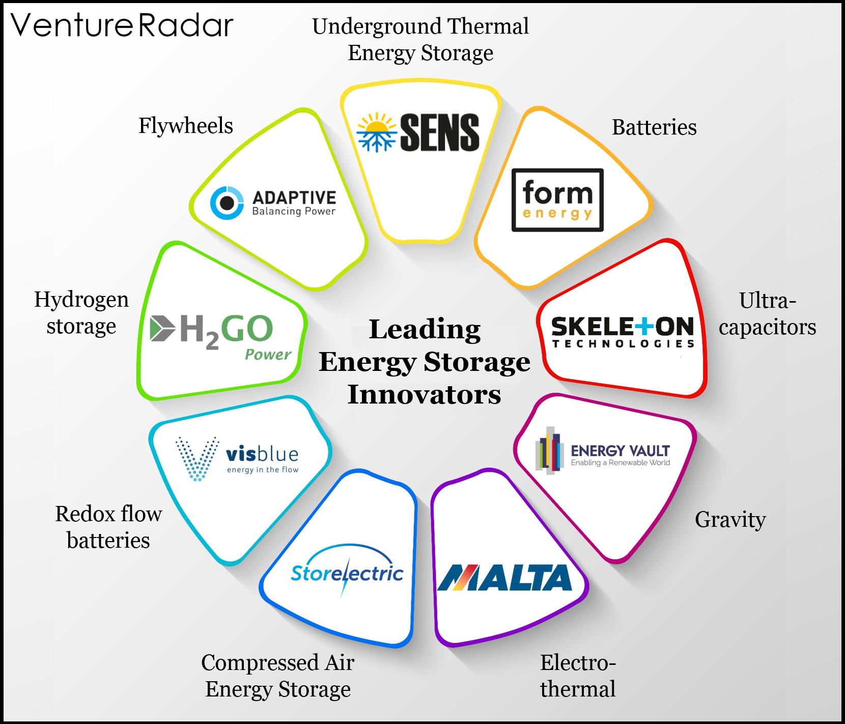 Energy Storage Companies